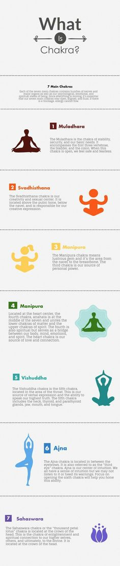 Here is chart with all the important information about the 7 main chakras. To read more: http://www.chopra.com/articles/what-is-a-chakra