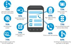 Design and usability elements that people want from mobile sites