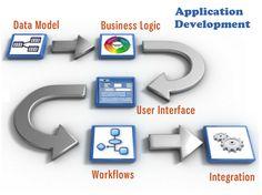 #Application #Development #Success #Career