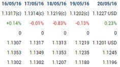 Placements financiers : #earnings #eurusd #forex R1 - S3 +156pips EUR USD
