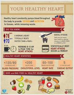 AHA healthy heart