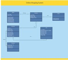 Uml class diagram example for a mini game software this class uml class diagram example online shopping system class diagram template ccuart Images