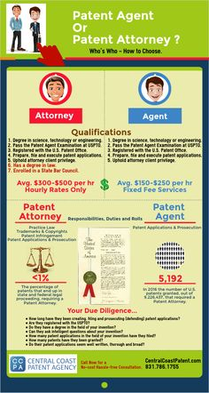 How to Protect Your Invention Ideas and Intellectual Property From Infringement. Use Expert Knowledge Gained from 45 Years of Filing Over Patents for Clients Around the World. Small Business Plan, Business Planning, Business Ideas, Provisional Patent Application, Patent Agent, Patent Filing, Patent Infringement, Intellectual Property Law
