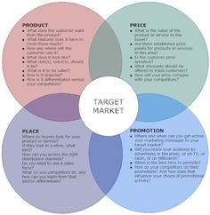4Ps Marketing Mix This looks quite interesting. Take a look http://socialsaleshq.com/social-media-tips-and-tricks/