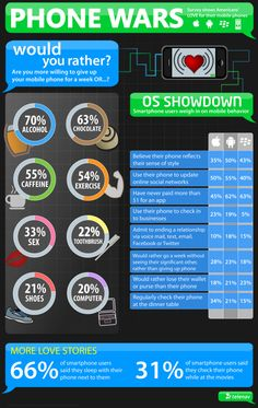 Infographics - What Would You Give Up For Your Phone? A TeleNav Infographic – iPhone vs Android vs BlackBerry