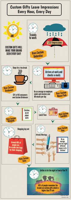 How Custom Gifts Leave Impressions Every Hour, Every Day Among Your Customers! #blog #promogiftsindailylife #infographic