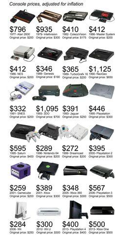 Le prix des différentes générations de consoles de jeux vidéo en une infographie #JeuxVideo #Gaming