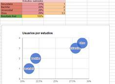 En esta tarea, hemos realizado unos gráfico con ayuda de google docs. Es una herramienta muy práctica.