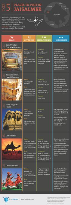 Jaisalmer is a charming sandcastle of a town encased within the walls of an ancient fort. It is known for its unending sand-dunes, opulent palaces, striking havelis & intricate architecture.  TripCrafters picks 5 things you shouldn't miss out on when you go to #Jaisalmer [#INFOGRAPHIC]. #India