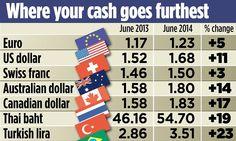 Holiday hotspots where the pound goes furthest compared to last summer Currency Card, Turkish Lira, Inclusive Holidays, Canadian Dollar, Cheap Holiday, Summer, Glamping, Tourism, Travel