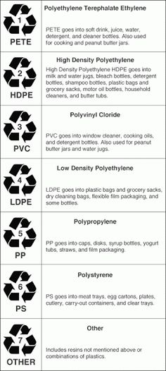 7 Recycling Symbols To Know Pinterest Symbols