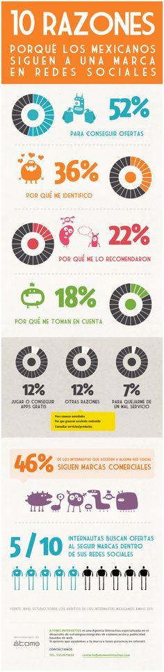 Según un estudio reciente de la AMIPCI en el 2011 un 77% de los mexicanos que utilizan internet acceden a Redes Sociales dentro de sus Actividades cotidianas.   Ve en esta Infografía, que buscan al seguir a una marca.