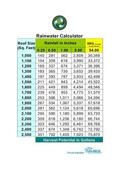 Rainwater_calculator_image.jpg (1131×1600)