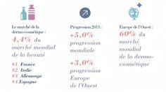 Infographies - L'Oréal Groupe