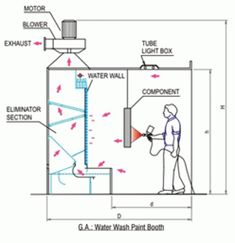 Five Reliable Sources To Learn About Paint Spray Booth Design Diy Paint Booth, Spray Paint Booth, Car Spray Paint, Air Brush Painting, Car Painting, Spray Painting, Portable Paint Booth, Light Diffuser Panel, Garage Paint