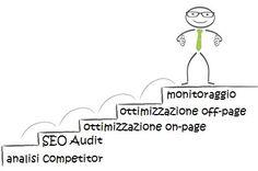 Gli step fondamentali di una consulenza SEO - fonte BEM Research https://www.bemresearch.it/web-marketing/seo/