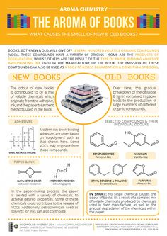 "The chemistry of what causes new and old book smells. Do you like the smell of old or new books? Some of our favorite ""old book"" smells include Paper Passion, Dzing, Aoud Cuir D'Arabie, Biblioteca de Babel, and In the Library. I Love Books, Books To Read, Reading Books, Library Books, Science Experience, Book Infographic, Why Book, Chemistry Teacher, Organic Chemistry"