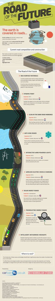 Ashpalt concrete roads are slowly being replaced by more environmentally friendly options, such as Eco-Pave, which is organic resin based. Another option road surface manufacturers are considering is the use of recycled plastics in road construction. The Road of the Future infographic outlines other technologies that could be available within the next 10 years.