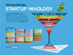 Tech Cocktail  Startup Mixology Infographic ... got to relax every once and whilst toiling so hard to start up!