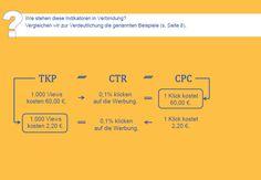 """Tausender-Kontakt-Preis (TKP), Cost per Click (CPC) und Click-Through-Rate (CTR) - Wie stehen diese Key-Indikatoren bei der Erfolgsmessung von Medienformaten in Verbindung? Alle Antworten in der Vergleichsstudie """"Was bringt Online #PR?"""": http://angebote.pr-gateway.de/vergleichsstudie-was-bringt-online-pr/"""