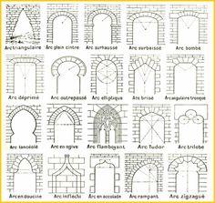 types de plans d 39 glises vocabulaire architectural pinterest. Black Bedroom Furniture Sets. Home Design Ideas