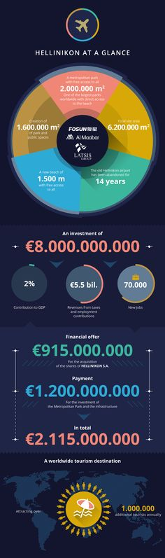 HELLINIKON PROJECT INFOGRAPHIC