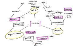 redes relacionales - Buscar con Google