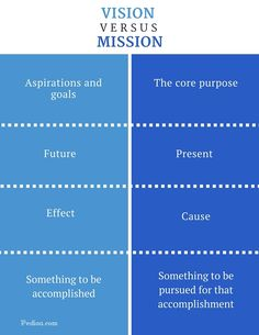 What is the difference between Vision and Mission? Vision describes the future while Mission describes the present. Vision is something to be accomplished. Vision Statement Examples, Vision And Mission Statement, Mission Statement Examples Business, Writing Words, Writing Tips, Best Mission Statements, Business Model, Business Tips, Psychology Notes