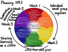 Planning the inquiry-idea. Based on Kath Murdoch's inquiry cycle