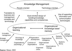 Knowledge management in different types of strategic SME networks http://www.emeraldinsight.com/journals.htm?articleid=1621226