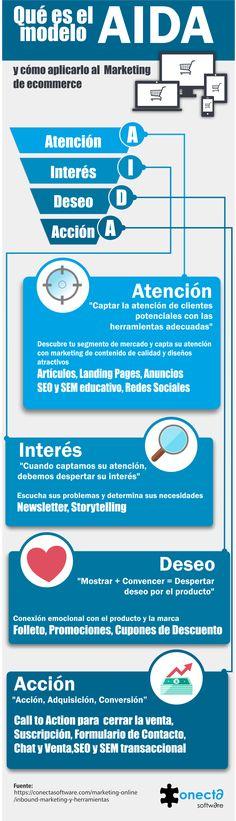Infografía del modelo AIDA para ecommerce, Inbound Marketing Inbound Marketing, Online Marketing, Software, Media Web, Marca Personal, Coaching, Web Design, Branding, Social Media