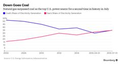 Coal's Upside? Things Can't Get Much Worse After a Dire 2015 - Bloomberg Business