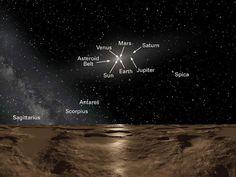 Solar System from Sedna
