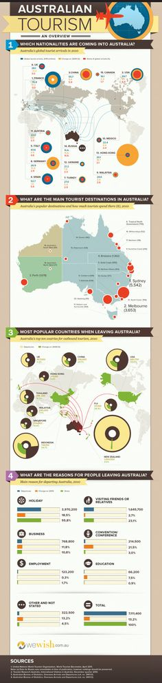 Australian Tourism #infographic #information #design