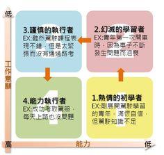 [圖解]情境領導模型,讓員工發展適得其所
