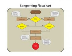 Songwriting Flow chart show the creative process that goes into writing a song