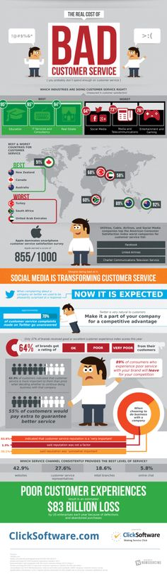 #Social media is transforming Customer Service: The Real Cost of Bad Customer Service #infographic