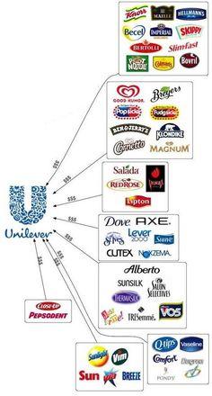 Unilever gana un 10,8% más en 2013 a pesar de la caída de su facturación (pineado por @PabloCoraje)