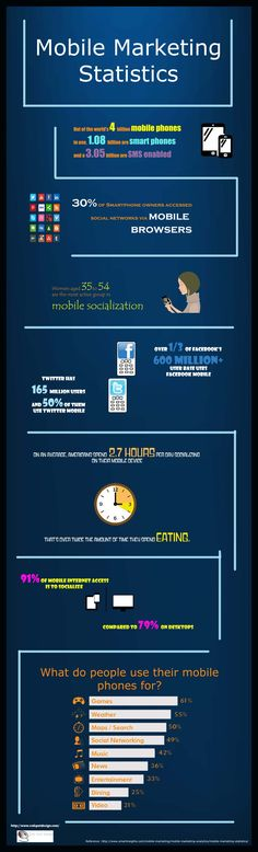 Mobile Marketing Statistics