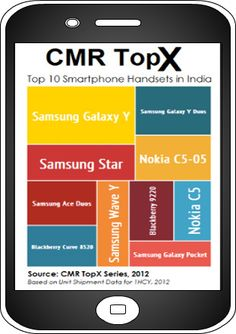 CMR TopX: Top 10 Smartphone Handsets in India