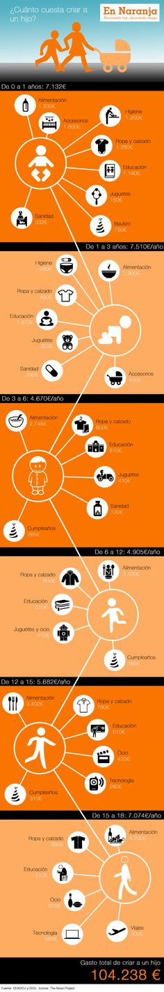 Cuánto cuesta criar un hijo #infografia