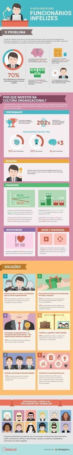 The Beauty Habits of New Yorkers - Infographic Portal Online Marketing, Digital Marketing, Affiliate Marketing, Beauty Habits, Internet, Always Learning, Management Tips, Human Resources, Career Advice