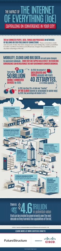 To know more log on to www.extentia.com (file://www.extentia.com/) #Extentia #IoT #IoE Infographic