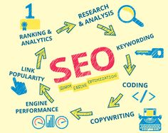 On-site SEO is commonly called on-page optimization. In this type of SEO, experts optimize your website by changing the internal aspects of the website. Our qualified SEO experts work smartly on the o Digital Marketing Services, Seo Services, Online Marketing, Internet Marketing, Marketing Companies, Marketing News, Content Marketing, Search Optimization, What Is Seo