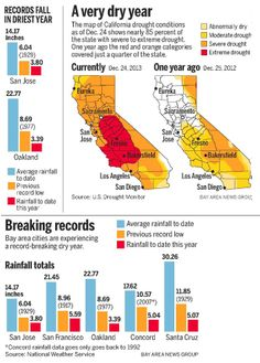 What are some facts about the California drought?