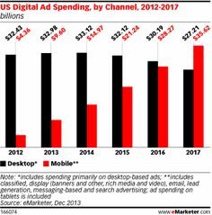 Most Digital Ad Growth Now Goes to Mobile as Desktop Growth Falters - eMarketer