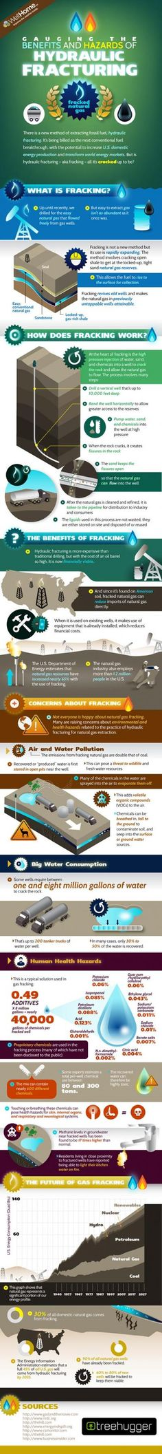 The Benefits and Hazards of Hydraulic Fracturing Infographic: This infographic by treehugger.com examins both the pros and the cons of fracking for natural gas. From how fracking works and it's benefits to the water conservation and human health hazards that can possibly come with it, this infographic give you all the information necessary to form your own opinion. http://www.sustainableplant.com/2013/04/infographic-gauging-the-facts-on-fracking/