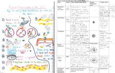 NSTA- A study on using science journals in the middle school classroom.  Includes rubric samples, example student work, and lots of research.