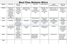 P90X3 Week 2 Meal Plan Sample. What to eat when doing P90X3