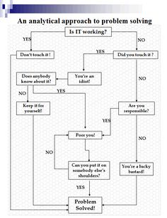 An Analythical Approach to Problem Solving http://coolpile.com/media-magazine/an-analythical-approach-to-problem-solving/